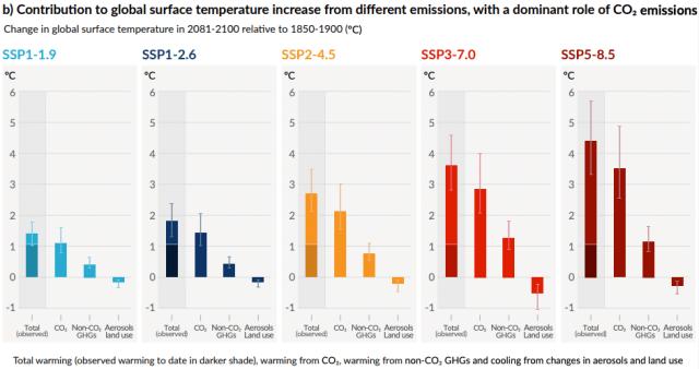 IPCC 2021 5 scenarios