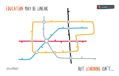 Education may be linear