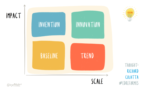 Impact and Scale
