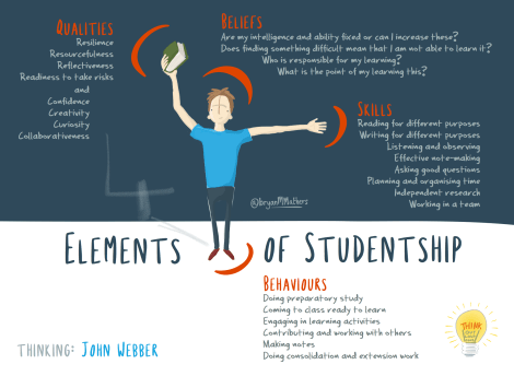 4 elements of studentship