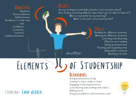 4 elements of studentship