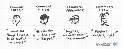 Creative Commons - which role do you play?
