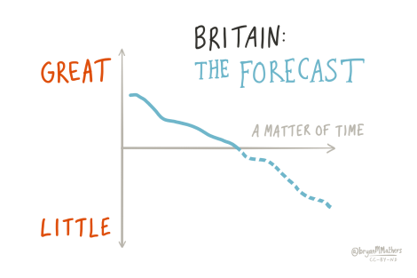 Britain: The forecast