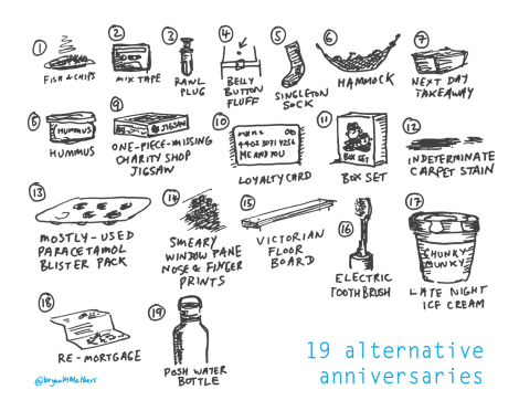 19 Alternative Anniversaries