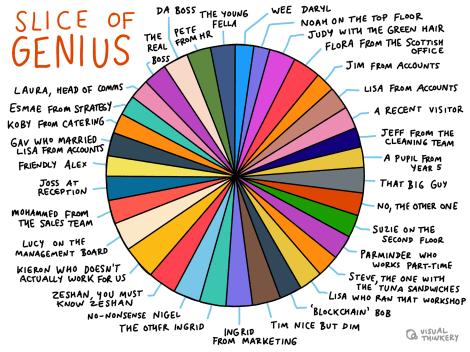 Slice of Genius
