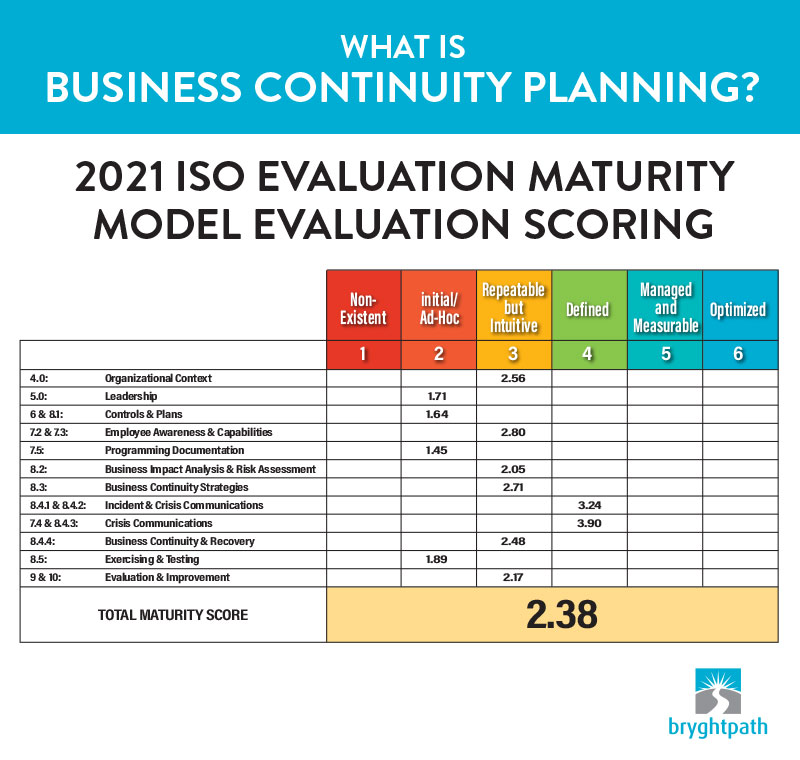 What-is-BC-Planning-Maturity-Model Evaluating Business Continuity Programs: Is your Business Continuity Program ready for the next Disruption?