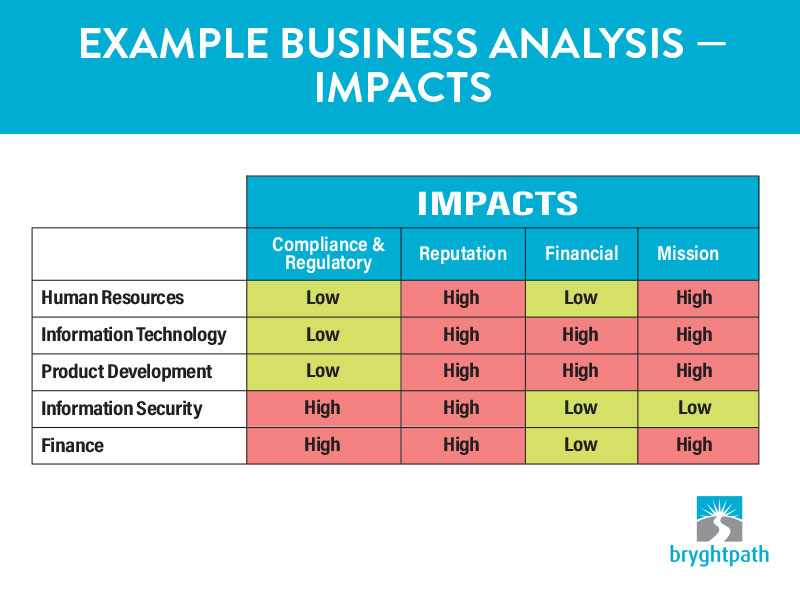 BIA-Sample-Graph What is a Business Impact Analysis (BIA)?