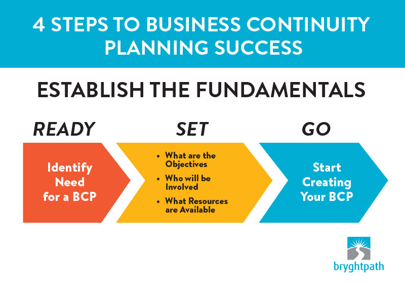 4-Steps-to-Planning-Success-Fundamentals 4 Steps to Business Continuity Planning Success