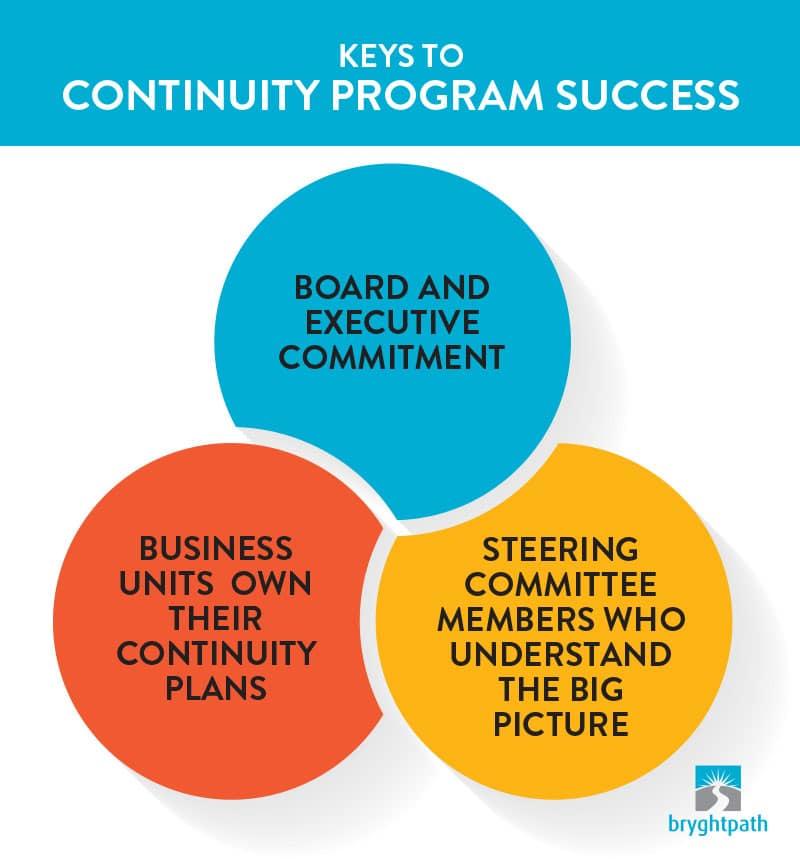 BC-Roles-Responsibilities-Keys-to-Program-Success Business Continuity Program Roles & Responsibilities