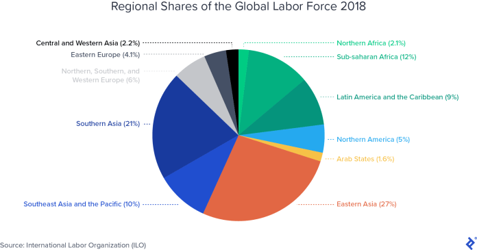 Manufacturing Outside China