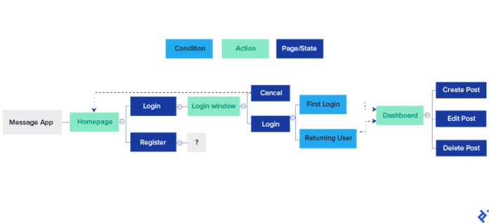 Drawing Out the Flow Diagram in XMind