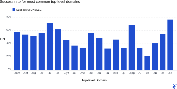 Successful DNSSEC configuration from Cloudflare data as of September 2018. .be, .app, .nl, and .io domains show the highest success rate, in the 60-80% range; .com, .net, and .org are in the 50-60% range; and the worst offenders seem to be .co domains at just above 20%.