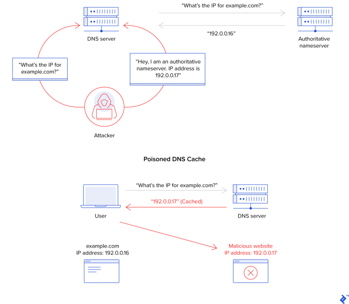 Example of a DNS cache poisoning attack. An attacker claims to be an authoritative name server and gives a false IP address to a DNS server, which then propagates it to users looking up that domain.