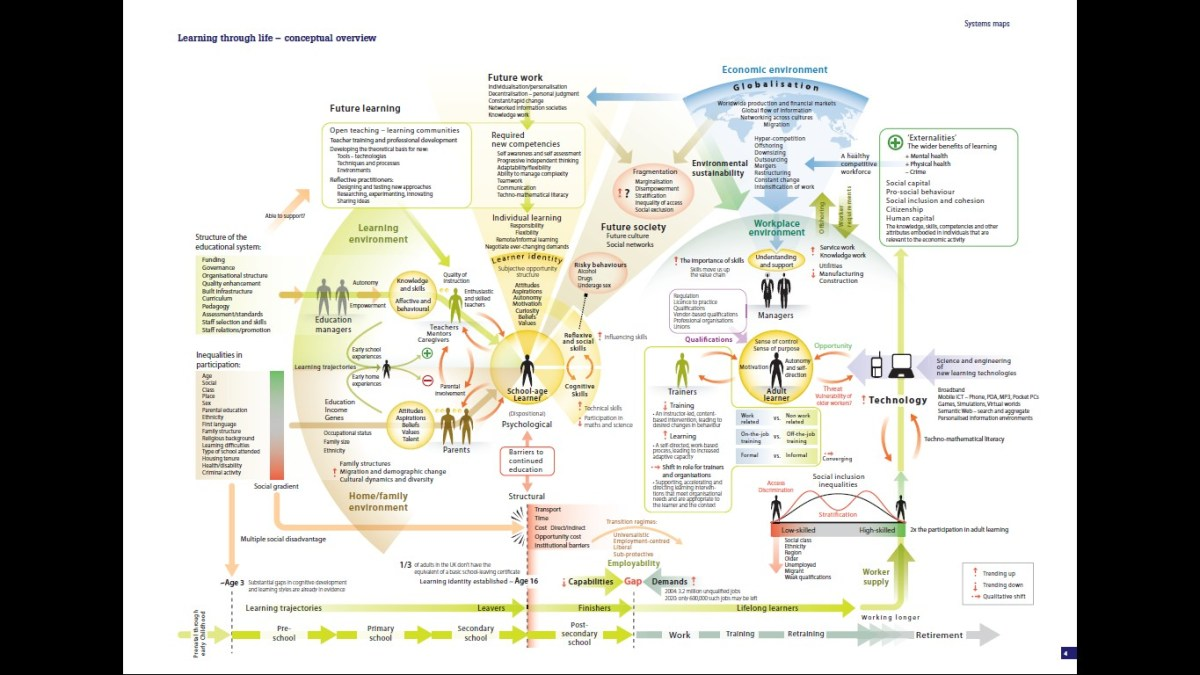 Learning through life - conceptual overview
