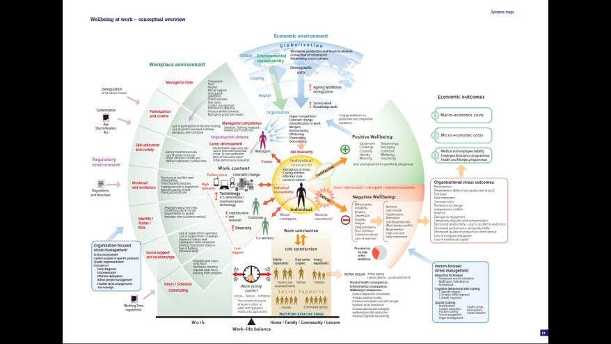Wellbeing at work - conceptual overview