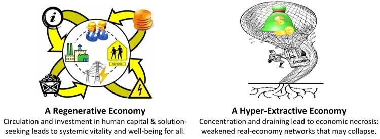 extractive economy