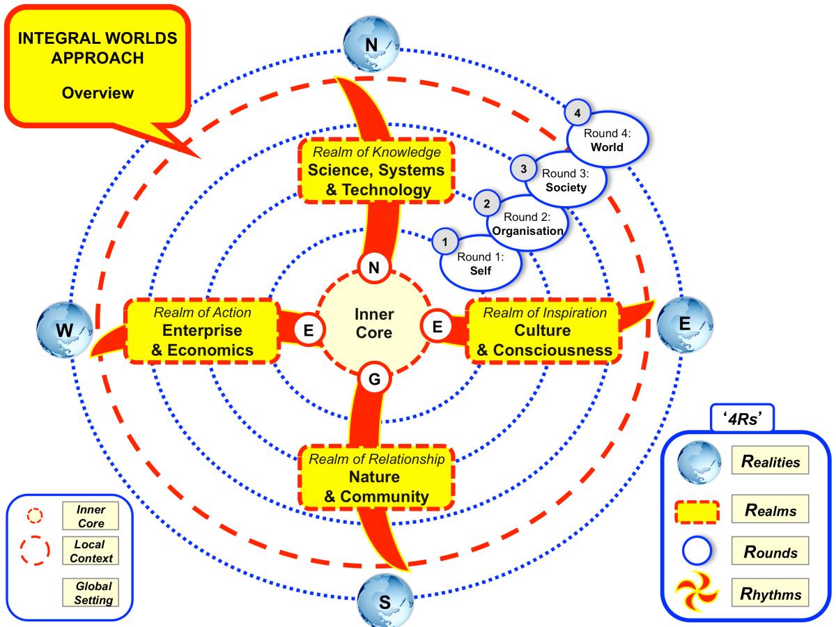 approach-integral-development-model