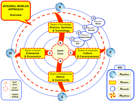 approach-integral-development-model