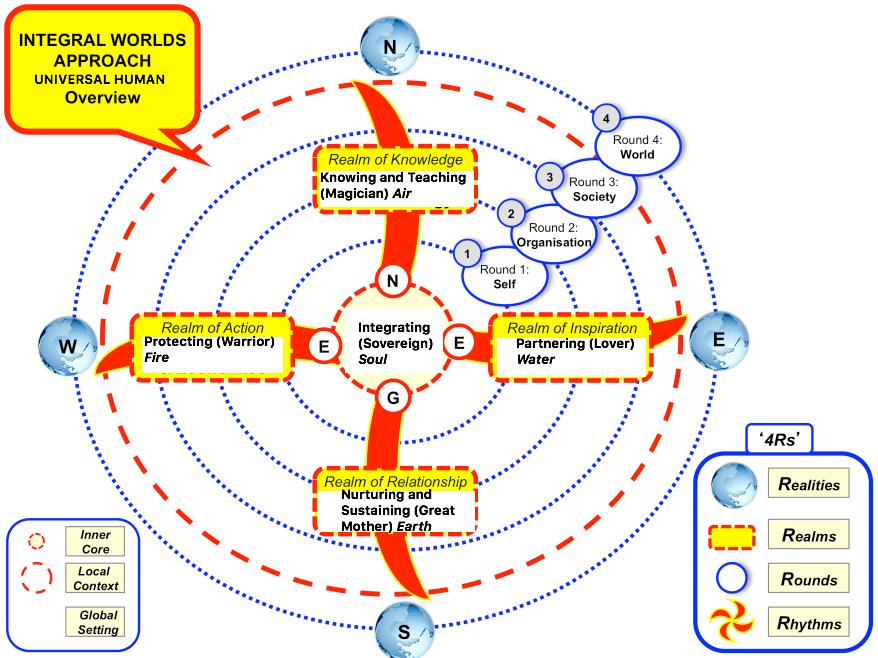 approach-integral-development-model_universal-human