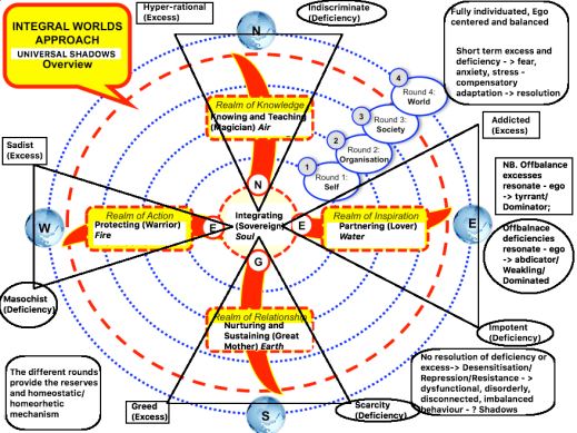 approach-integral-development-model_universal-human_shadows.png