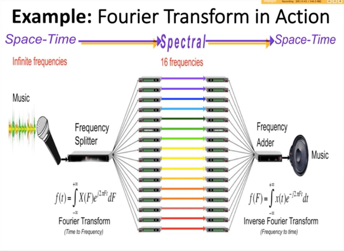 fourier-transform