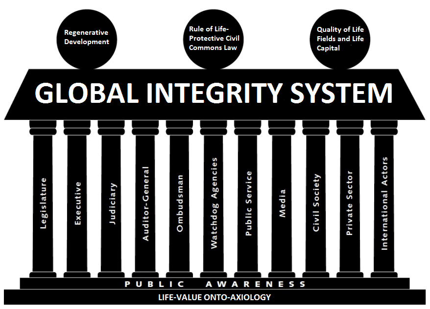lvoa-based-global-integrity-system
