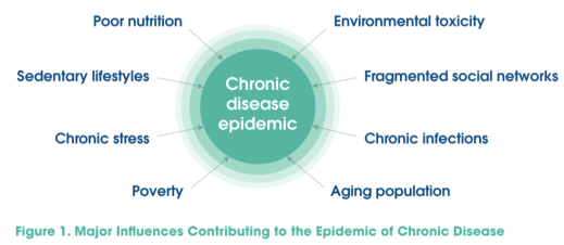chronic-disease-epidemic