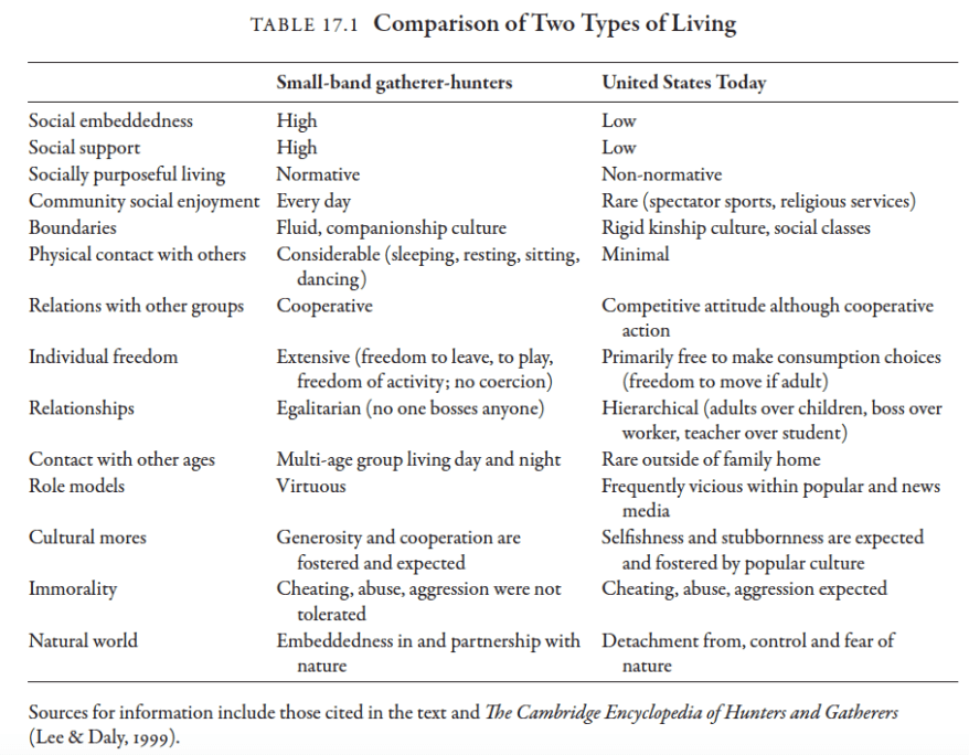 comparison-of-two-types-of-living