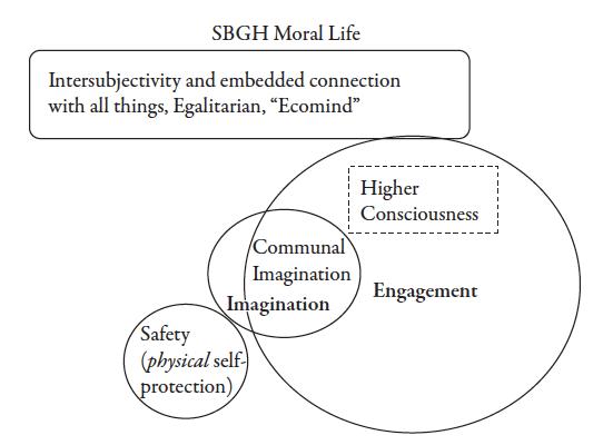 sbgh-moral-life