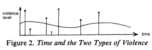 time-and-the-two-types-of-violence