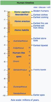 humantimeline