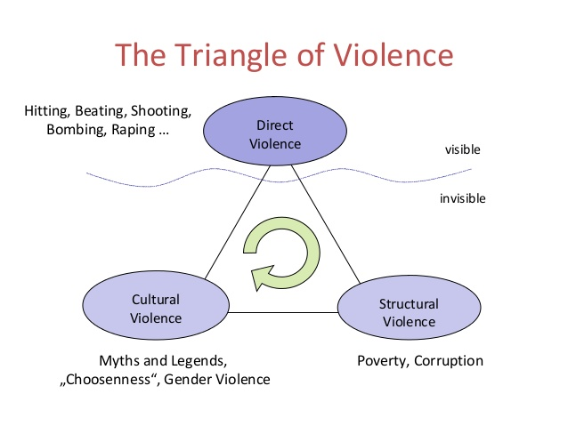 johan galtungs concept of cultural violence Structural violence refers to systematic ways in which social structures harm or otherwise disadvantage individuals structural violence is subtle, often invisible, and often has no one specific person who can (or will) be held responsible (in contrast to behavioral violence) i also hold that behavioral violence and structural violence can intertwine — some of the easiest examples of.