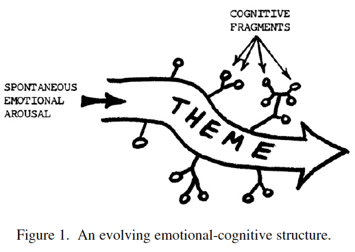 Xin (The Heart-Mind) and Feeling Tones: A Unifying Systems Theory Framework