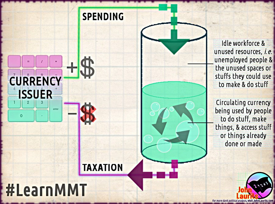 'Modern Money Systems: Understanding the Monetary Mechanics of Value' & 'The State vs. Government: Opposing Concepts of Authority' | John Laurits
