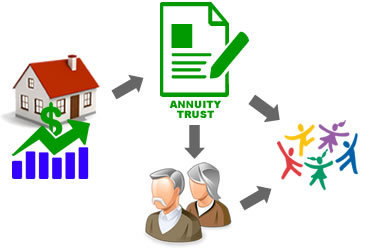 bscc-foundation-charitable-annuity-trust