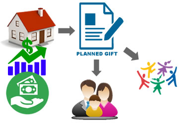 bscc-foundation-planned-gift-heirs