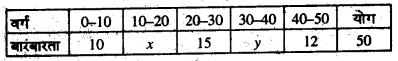 Bihar Board 10th Maths Objective Answers Chapter 14 सांख्यिकी Q38