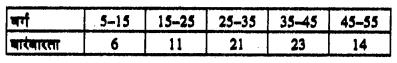 Bihar Board 10th Maths Objective Answers Chapter 14 सांख्यिकी Q56