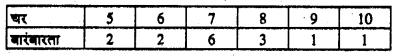 Bihar Board 10th Maths Objective Answers Chapter 14 सांख्यिकी Q58