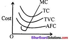 Bihar Board 12th Economics Model Question Paper 1 in English Medium 10