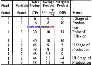 Bihar Board 12th Economics Model Question Paper 1 in English Medium 2