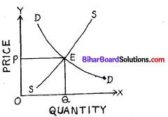 Bihar Board 12th Economics Model Question Paper 3 in English Medium 2