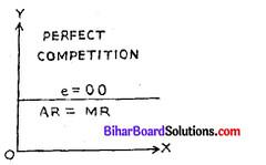 Bihar Board 12th Economics Model Question Paper 3 in English Medium 3