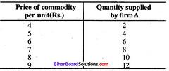Bihar Board 12th Economics Model Question Paper 5 in English Medium 1