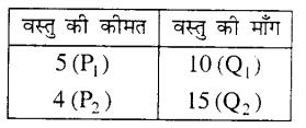 Bihar Board 12th Economics Objective Answers Chapter 2 उपभोक्ता के व्यवहार का सिद्धांत - 4