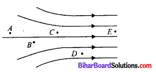 Electric Charges And Fields Class 12 Solutions Bihar Board