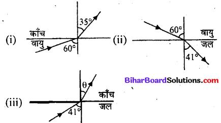 Bihar Board 12th Physics Objective Answers Chapter 9 किरण प्रकाशिकी एवं प्रकाशिक यंत्र - 1