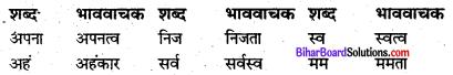 Bihar Board Class 8 Hindi व्याकरण Grammar 2