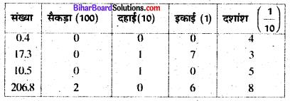 Bihar Board Class 6 Maths Solutions Chapter 8 दशमलव Ex 8.1 Q2