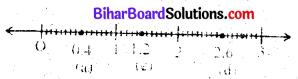 Bihar Board Class 6 Maths Solutions Chapter 8 दशमलव Ex 8.1 Q7